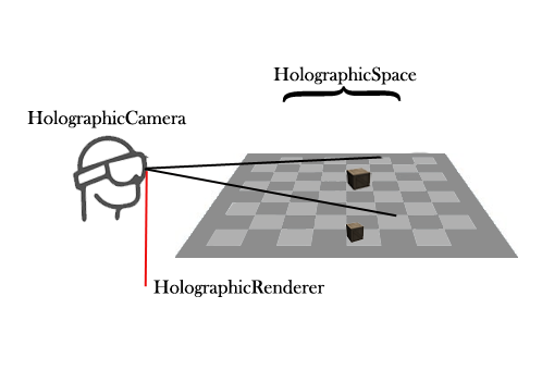 Holographic System